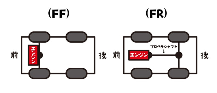 FFとFRの違い