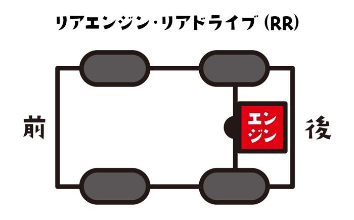 rr-min